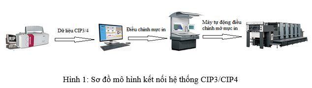 ung-dung-ci-p3-ci-p4-trong-cong-nghe-in-an-tai-viet-nam-va-thuc-te-tai-xi-nghiep-ban-do-1-cong-ty-tnhh-mtv-trac-dia-ban-do-1